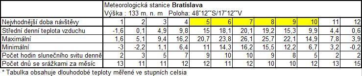 Tabulka dlouhodobého počasí na Slovensku